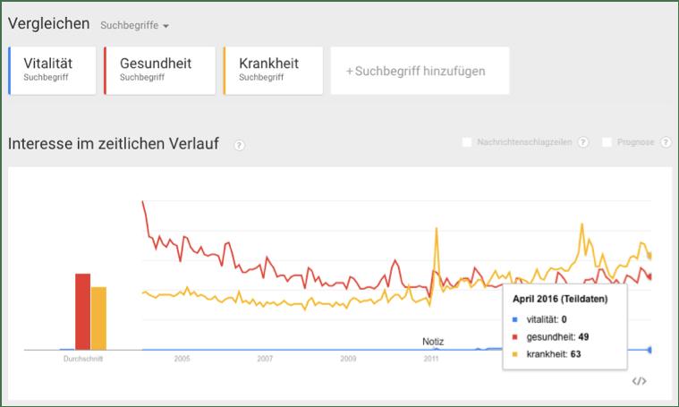 Vitalität, Gesundheit und Krankheit bei Google